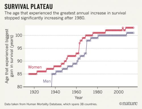 Espérance de vie : serons nous jamais immortels ?